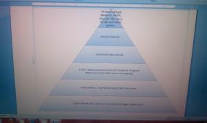 Lexie's Media Pyramid as of 2/8/11